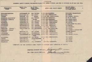 «Список церковных зданий в разрезе сельсоветов по Коношскому району с начала 1918 года по состоянию на 27 июня 1941 года»