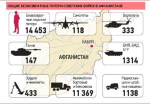 Потери Ограниченного контингента советских войск в Афганистане